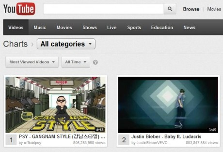 """Gangnam Style"" Becomes All Time Most Watched Youtube Video"
